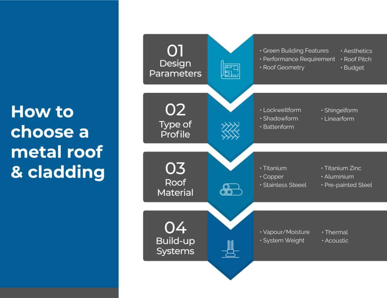 Alcom Dach&Wand - V1 Roof cladding flowchart 02 scaled